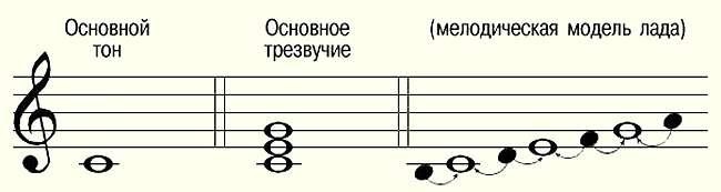 Основной звукоряд До мажор (C-dur)